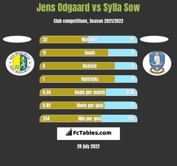 Jens Odgaard vs Sylla Sow h2h player stats