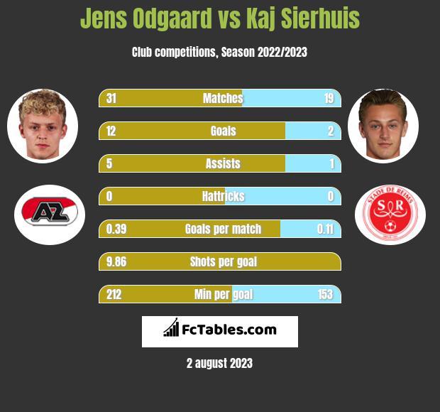Jens Odgaard vs Kaj Sierhuis h2h player stats