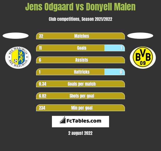 Jens Odgaard vs Donyell Malen h2h player stats