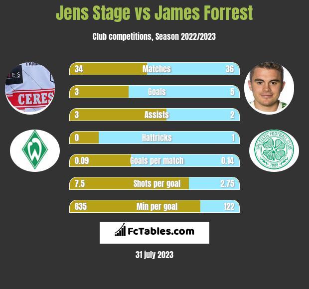 Jens Stage vs James Forrest infographic