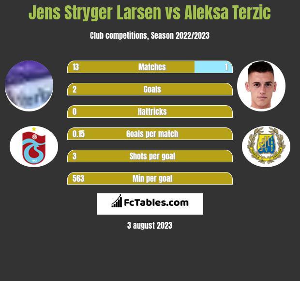 Jens Stryger Larsen vs Aleksa Terzic infographic