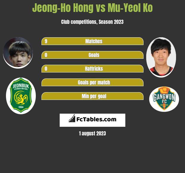 Jeong-Ho Hong vs Mu-Yeol Ko infographic