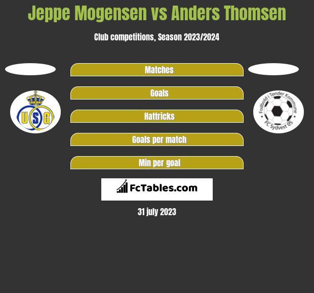 Jeppe Mogensen vs Anders Thomsen h2h player stats