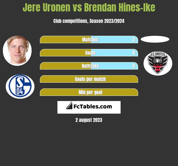 Jere Uronen vs Brendan Hines-Ike infographic