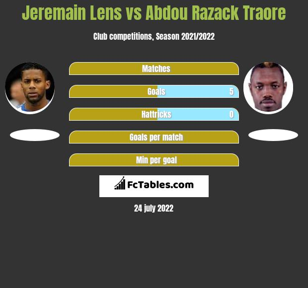 Jeremain Lens infographic statistics for Bursaspor