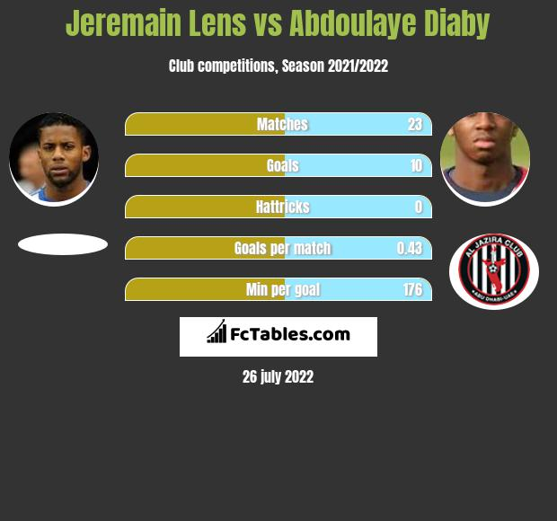 Jeremain Lens infographic statistics for Besiktas