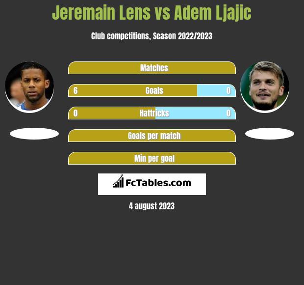 Jeremain Lens vs Adem Ljajic infographic