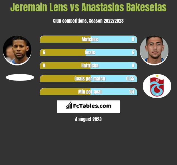 Jeremain Lens vs Anastasios Bakesetas infographic
