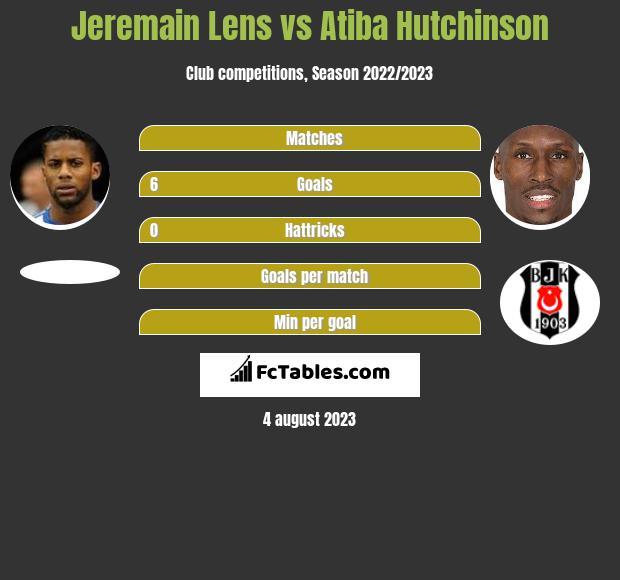 Jeremain Lens vs Atiba Hutchinson infographic