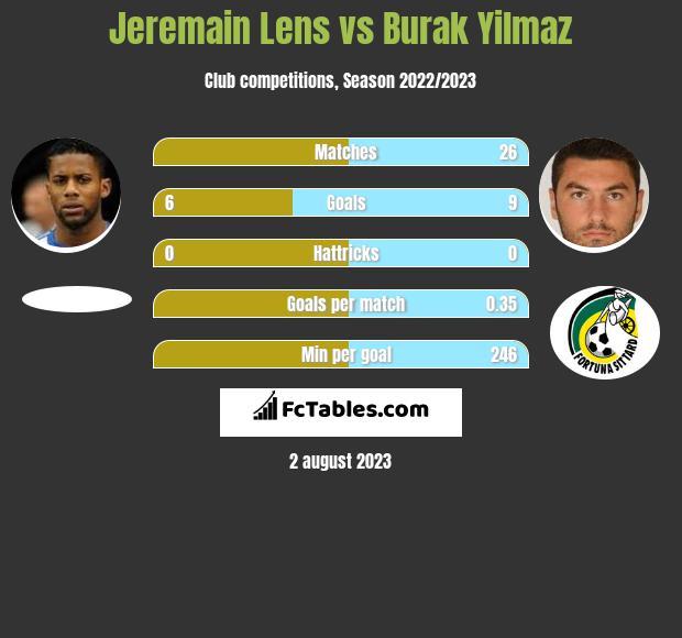 Jeremain Lens vs Burak Yilmaz infographic