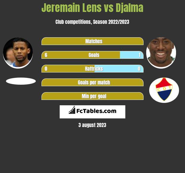 Jeremain Lens vs Djalma infographic
