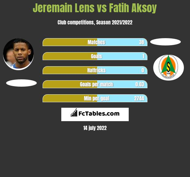 Jeremain Lens vs Fatih Aksoy infographic