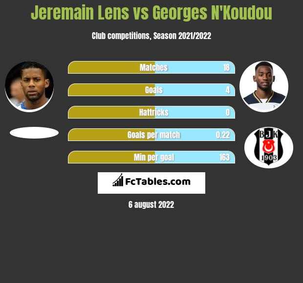 Jeremain Lens vs Georges N'Koudou infographic