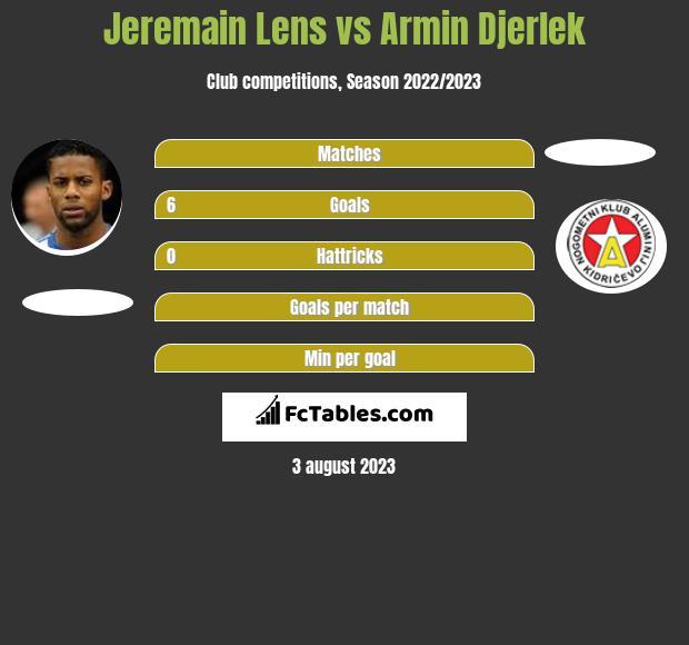 Jeremain Lens vs Armin Djerlek infographic