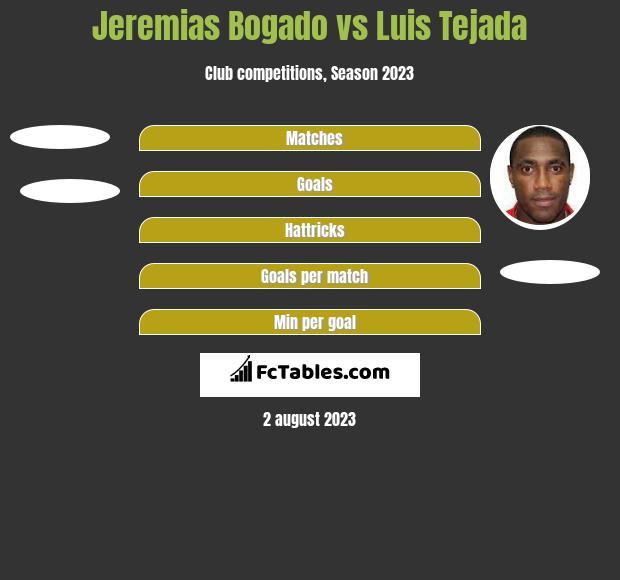 Jeremias Bogado vs Luis Tejada h2h player stats