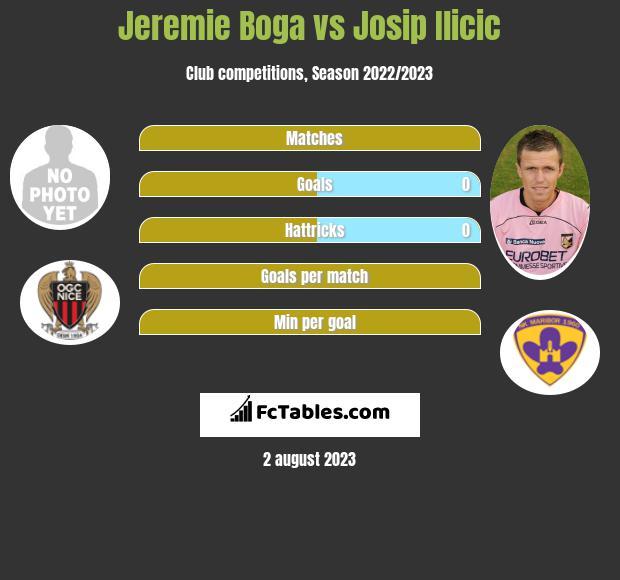 Jeremie Boga vs Josip Ilicic infographic