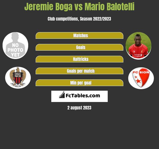 Jeremie Boga vs Mario Balotelli infographic