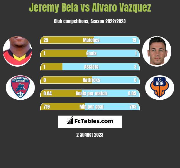 Jeremy Bela vs Alvaro Vazquez h2h player stats