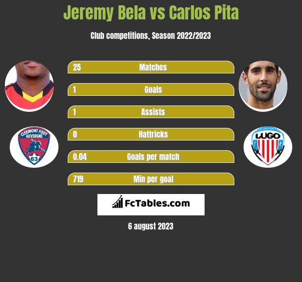Jeremy Bela vs Carlos Pita h2h player stats