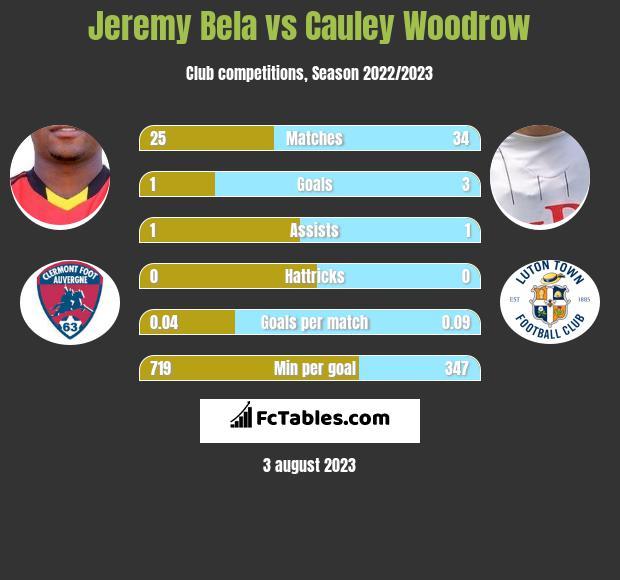 Jeremy Bela vs Cauley Woodrow h2h player stats