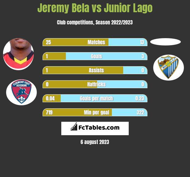 Jeremy Bela vs Junior Lago h2h player stats