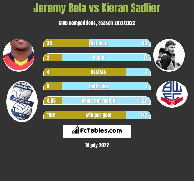 Jeremy Bela vs Kieran Sadlier h2h player stats