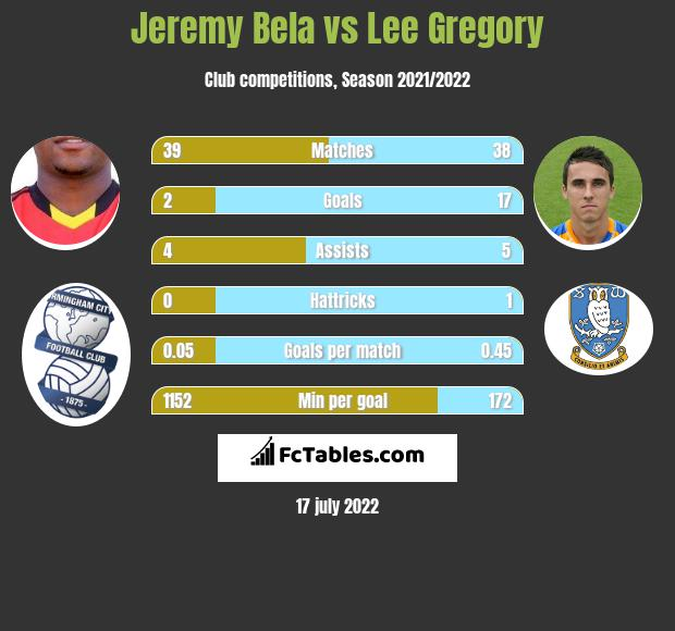Jeremy Bela vs Lee Gregory h2h player stats