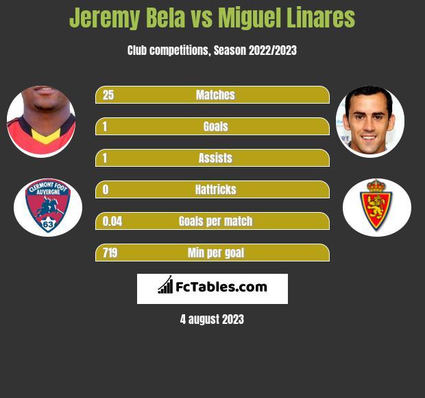 Jeremy Bela vs Miguel Linares h2h player stats
