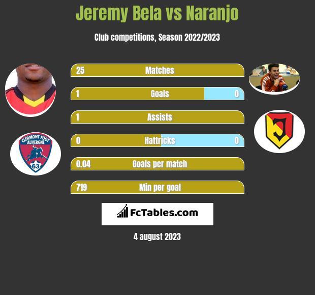 Jeremy Bela vs Naranjo h2h player stats