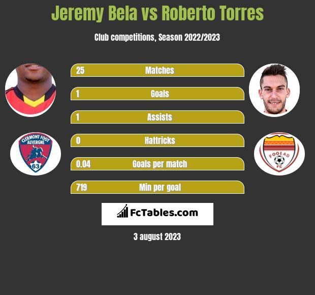 Jeremy Bela vs Roberto Torres h2h player stats