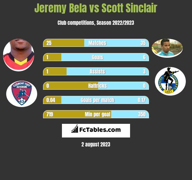 Jeremy Bela vs Scott Sinclair infographic