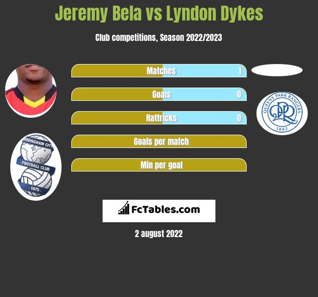Jeremy Bela vs Lyndon Dykes h2h player stats