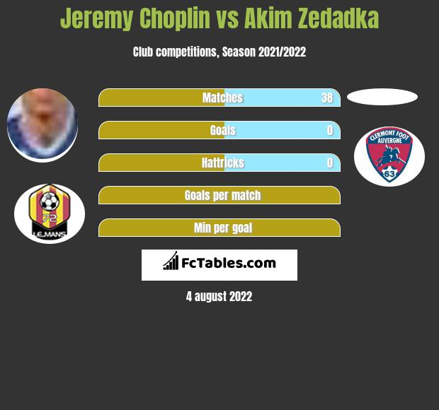 Jeremy Choplin vs Akim Zedadka infographic