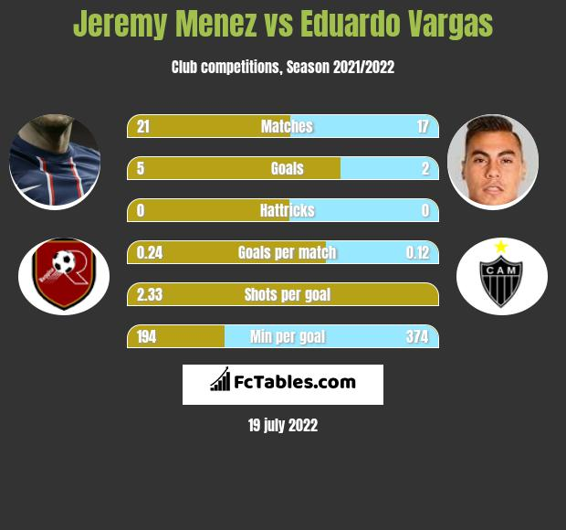 Jeremy Menez vs Eduardo Vargas infographic