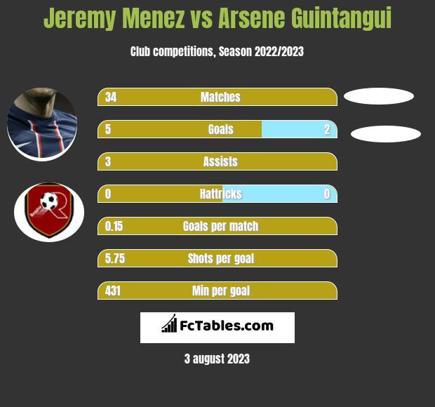 Jeremy Menez vs Arsene Guintangui infographic