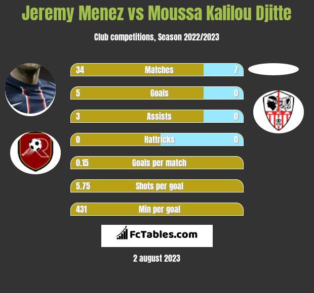 Jeremy Menez vs Moussa Kalilou Djitte infographic