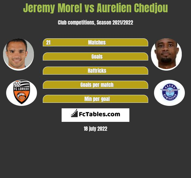 Jeremy Morel vs Aurelien Chedjou infographic