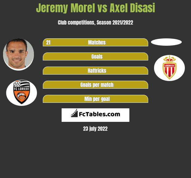 Jeremy Morel vs Axel Disasi infographic