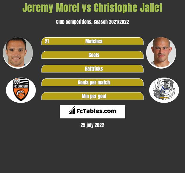 Jeremy Morel vs Christophe Jallet infographic