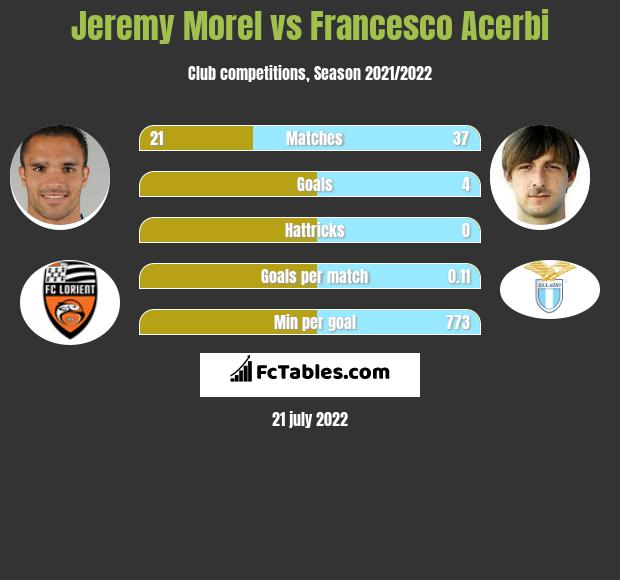 Jeremy Morel vs Francesco Acerbi infographic