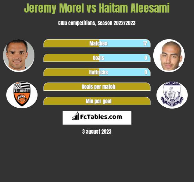 Jeremy Morel vs Haitam Aleesami infographic