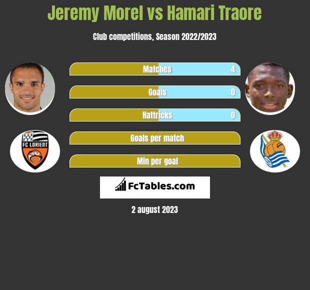 Jeremy Morel vs Hamari Traore infographic