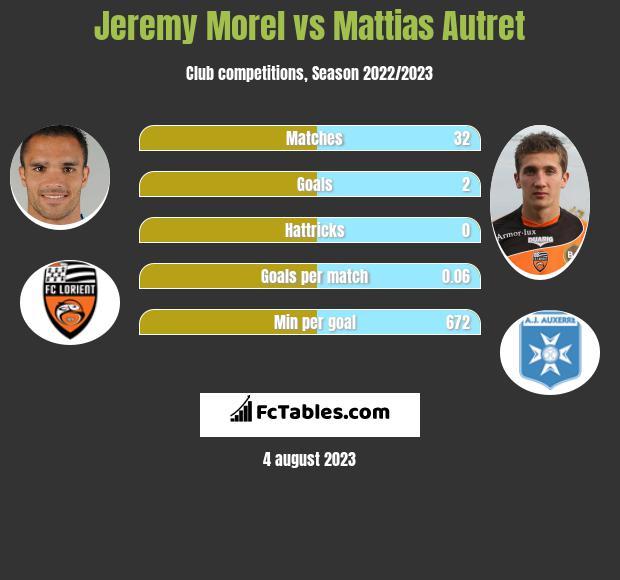 Jeremy Morel vs Mattias Autret infographic