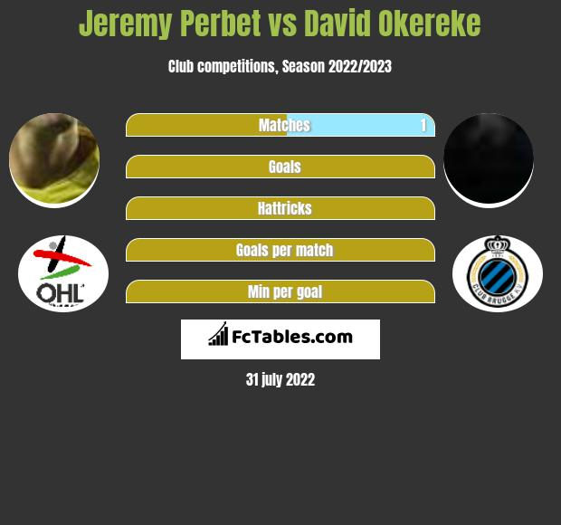 Jeremy Perbet vs David Okereke h2h player stats