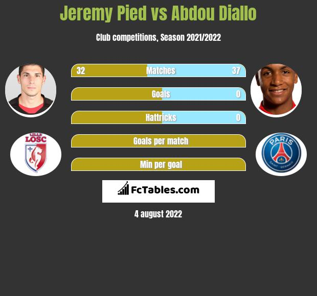 Jeremy Pied infographic statistics for PSG