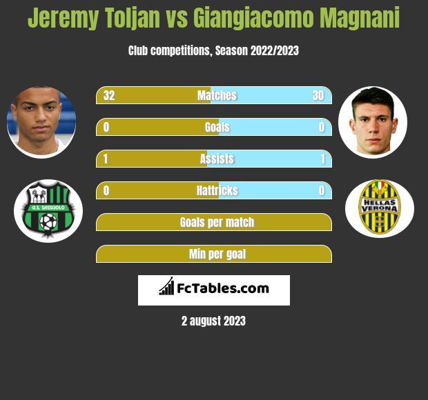 Jeremy Toljan vs Giangiacomo Magnani infographic