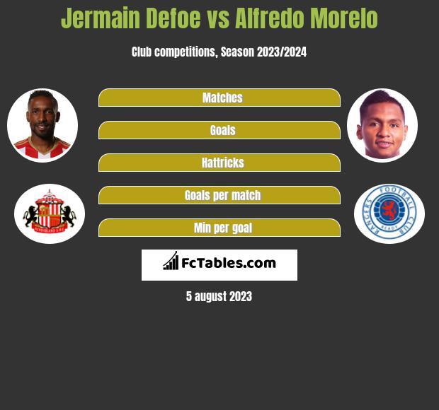 Jermain Defoe vs Alfredo Morelo infographic