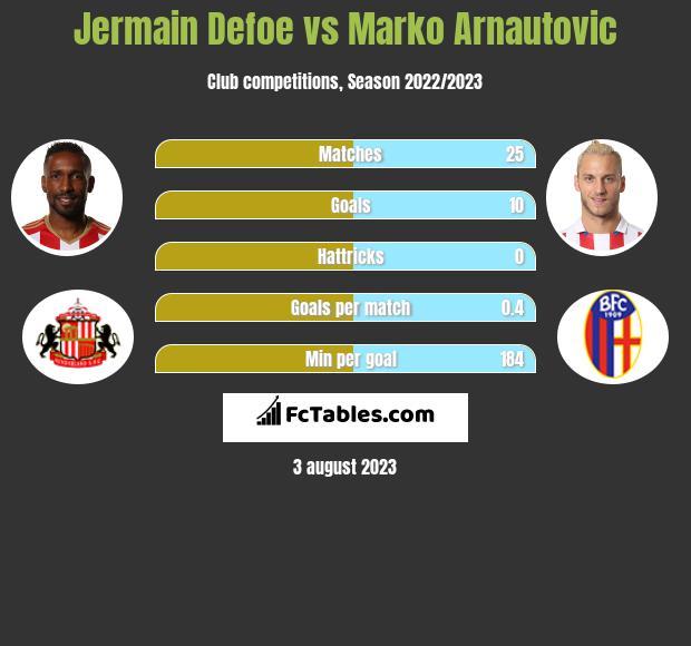 Jermain Defoe vs Marko Arnautovic