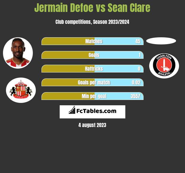 Jermain Defoe vs Sean Clare infographic