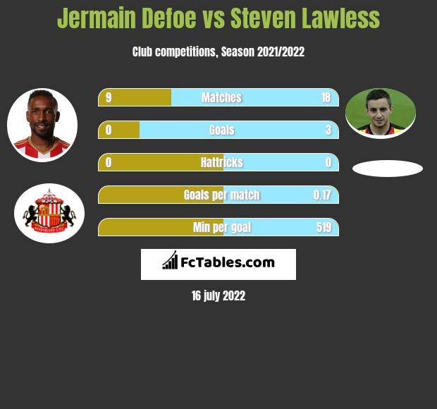 Jermain Defoe vs Steven Lawless infographic